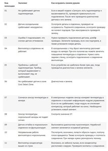 Коды ошибок холодильник Самсунг - kodsamsung.jpg